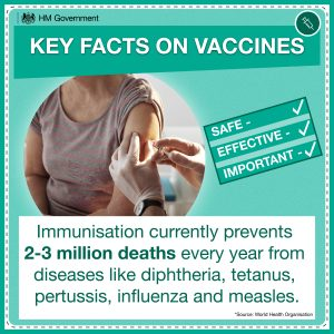 Immunisation currently prevents 2-3 million deaths every year from diseases like diptheria, tetanus, pertussis, influenza and measles.