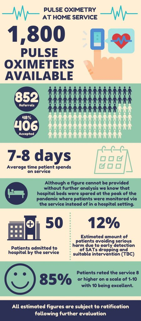 COVID-19 Oximetry at home infographic for the Fylde Coast (new to 2020 so no comparison figures for previous years)